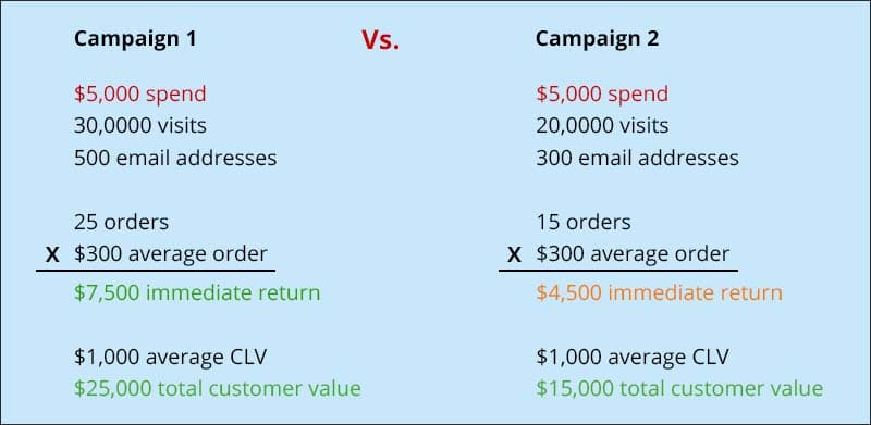 Get tactical with your strategic marketing budget